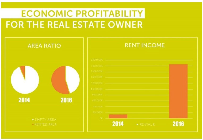 Creative District Belgium - economic profitability for the real estate owner